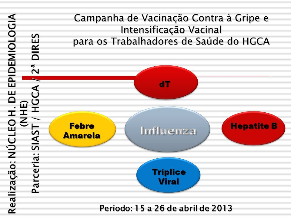 Tríplice Viral Campanha de Vacinação Contra à Gripe e Intensificação Vacinal para os Trabalhadores de Saúde do HGCA Período: 15 a 26 de abril de 2013