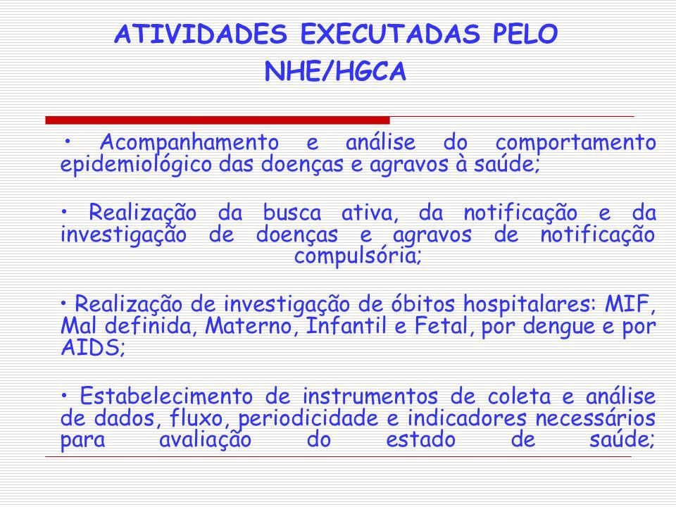 ATIVIDADES EXECUTADAS PELO NHE/HGCA Acompanhamento e análise do comportamento epidemiológico das doenças e agravos à saúde; Realização da busca ativa,
