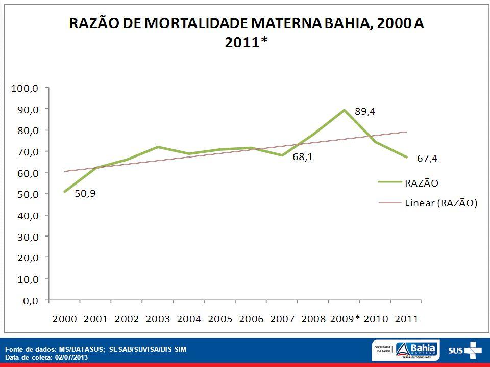 Fonte de dados: MS/DATASUS; SESAB/SUVISA/DIS SIM Data de coleta: 02/07/2013