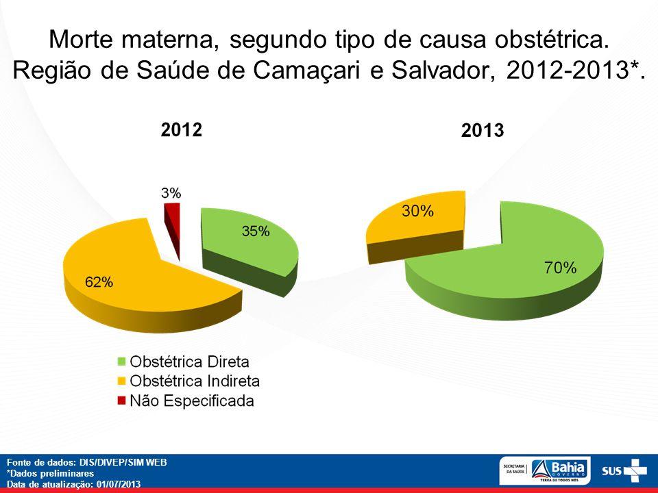 Morte materna, segundo tipo de causa obstétrica. Região de Saúde de Camaçari e Salvador, 2012-2013*. Fonte de dados: DIS/DIVEP/SIM WEB *Dados prelimin
