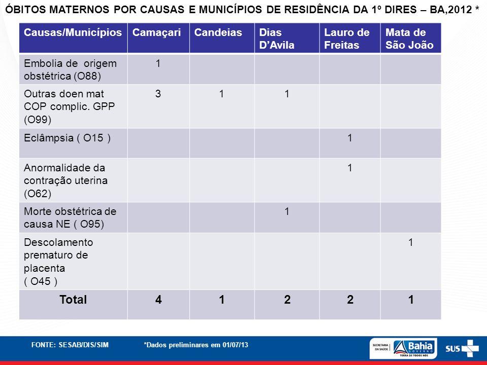 Causas/MunicípiosCamaçariCandeiasDias DAvila Lauro de Freitas Mata de São João Embolia de origem obstétrica (O88) 1 Outras doen mat COP complic. GPP (