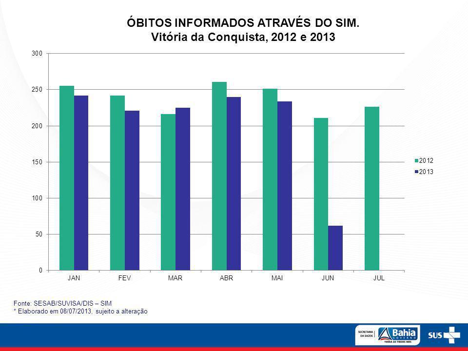 ÓBITOS INFORMADOS ATRAVÉS DO SIM. Vitória da Conquista, 2012 e 2013 Fonte: SESAB/SUVISA/DIS – SIM * Elaborado em 08/07/2013, sujeito a alteração