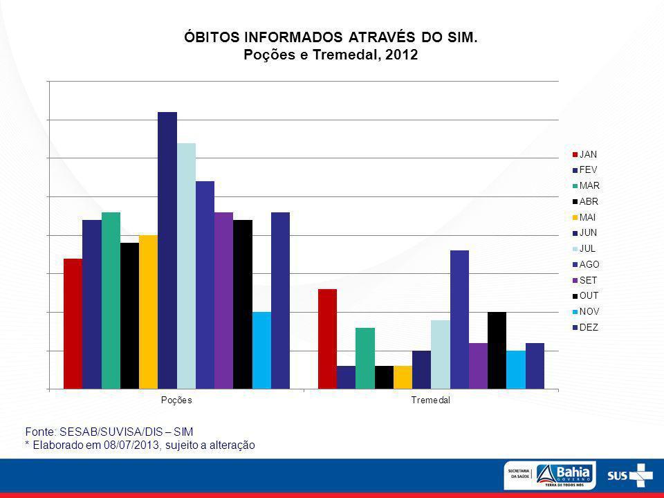 ÓBITOS INFORMADOS ATRAVÉS DO SIM. Poções e Tremedal, 2012 Fonte: SESAB/SUVISA/DIS – SIM * Elaborado em 08/07/2013, sujeito a alteração