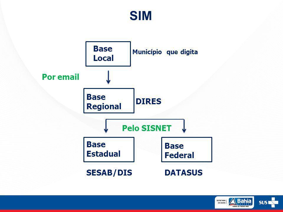SIM Base Local Base Regional Base Estadual Município que digita DIRES SESAB/DIS Base Federal DATASUS Por email Pelo SISNET