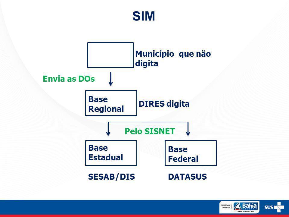 SIM Base Regional Base Estadual Município que não digita DIRES digita SESAB/DIS Base Federal DATASUS Envia as DOs Pelo SISNET