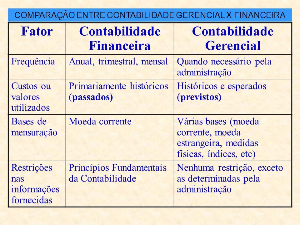 FatorContabilidade Financeira Contabilidade Gerencial Usuários ou Clientela Externos : Acionistas, credores, governo Internos: funcionários, administr