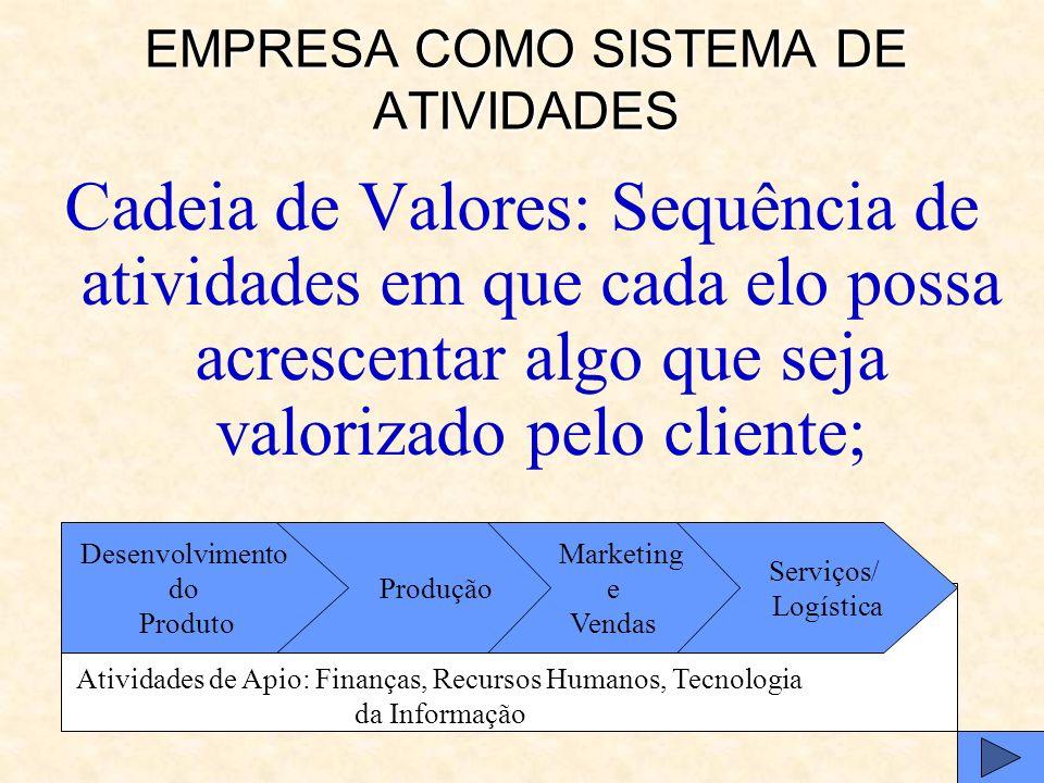 EMPRESA COMO SISTEMA DE ATIVIDADES Empresa: Sequência de atividades em uma cadeia de valores que visa a entrega de um bem ou serviço ao cliente;