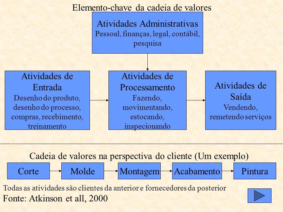 EMPRESA COMO SISTEMA DE ATIVIDADES Cadeia de Valores: Sequência de atividades em que cada elo possa acrescentar algo que seja valorizado pelo cliente;