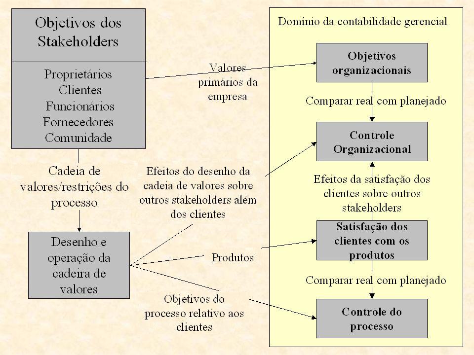 Núcleo de atividades de agregação de valor Receita de Venda Potencial de Lucro Fonte: Nakagawa – apresentação em PPT