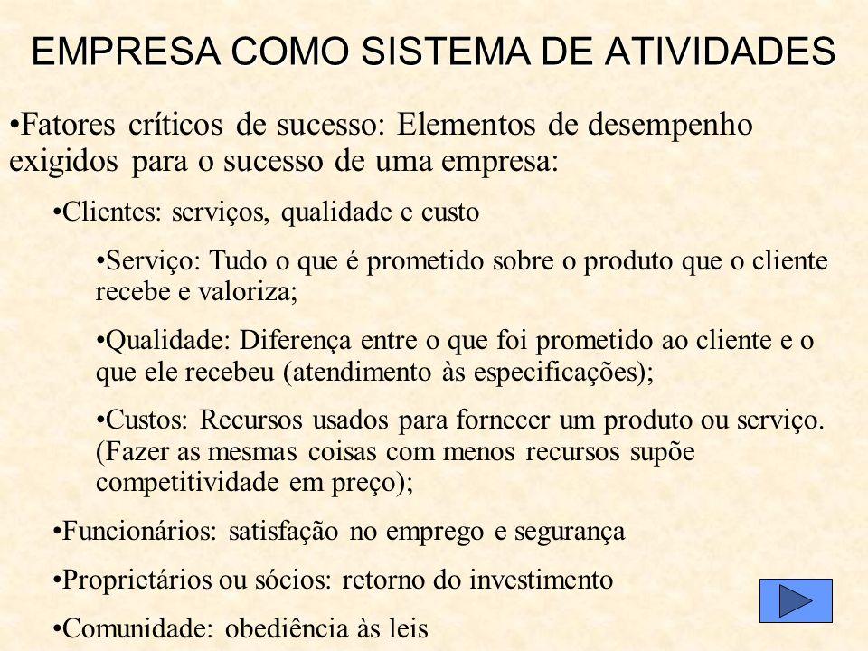 EMPRESA COMO SISTEMA DE ATIVIDADES Controle do processo: Atividade de avaliar o desempenho operacional, de um só processo ou de toda a cadeia de valor