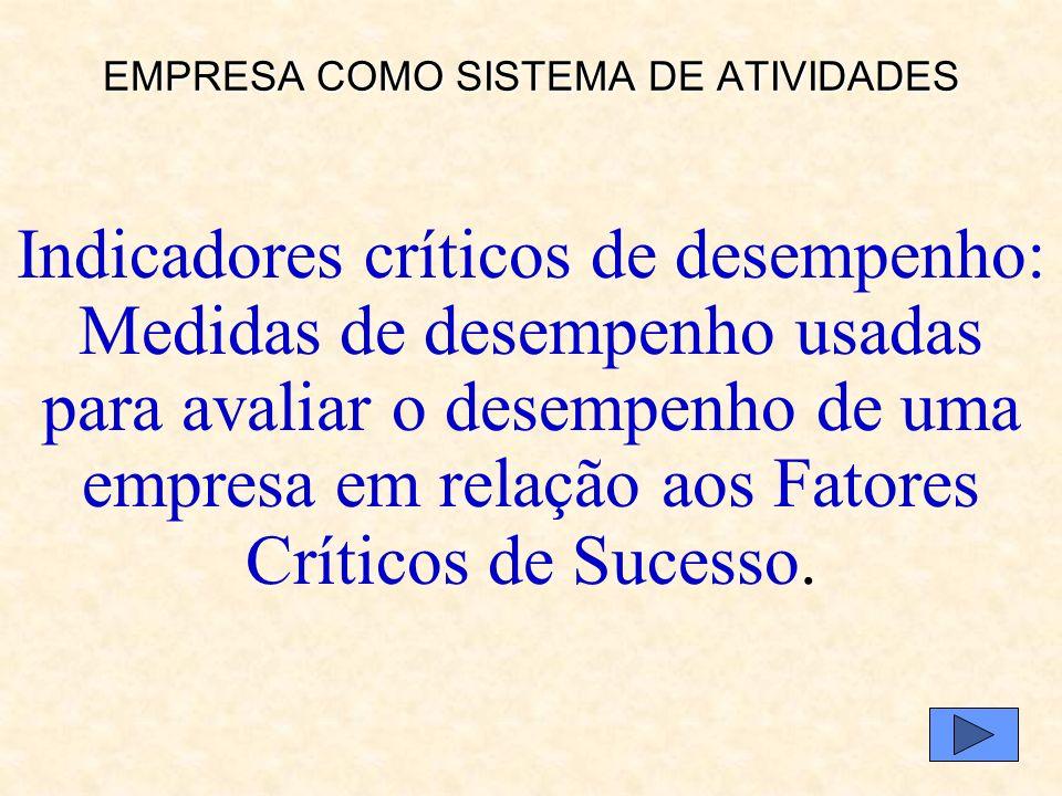 EMPRESA COMO SISTEMA DE ATIVIDADES Fatores críticos de sucesso: Elementos de desempenho exigidos para o sucesso de uma empresa: Clientes: serviços, qu