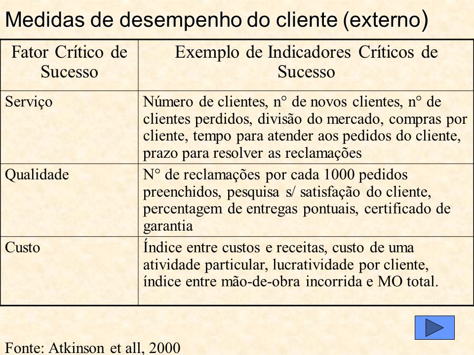 O que o cliente quer O que é prometido ao cliente O que é dado ao cliente Intervalo da qualidade Intervalo do serviço Serviço e qualidade Fonte: Atkin