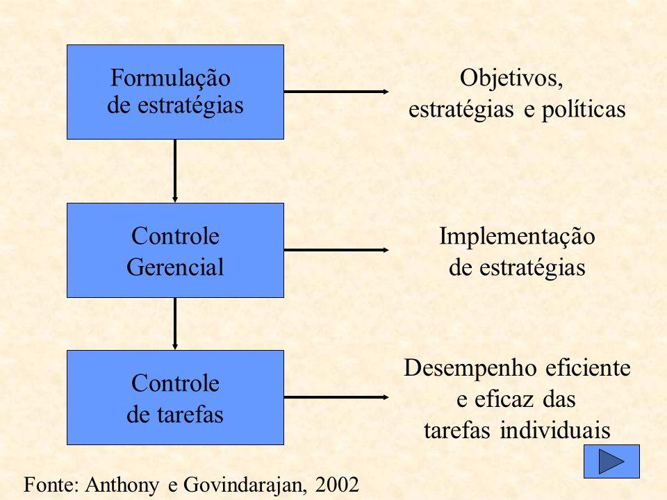Sistema é um procedimento pré-estabelecido para executar uma atividade ou um conjunto de atividades. Fonte: Anthony e Govindarajan, 2002