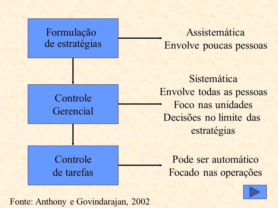 Formulação de estratégias Controle Gerencial Controle de tarefas Objetivos, estratégias e políticas Implementação de estratégias Desempenho eficiente