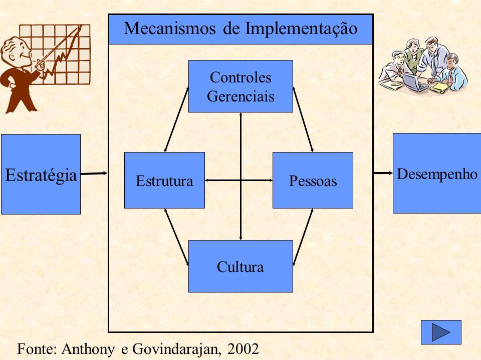 O controle gerencial é o processo pelo qual os executivos influenciam outros membros da organização, para que obedeçam às estratégias adotadas Fonte: