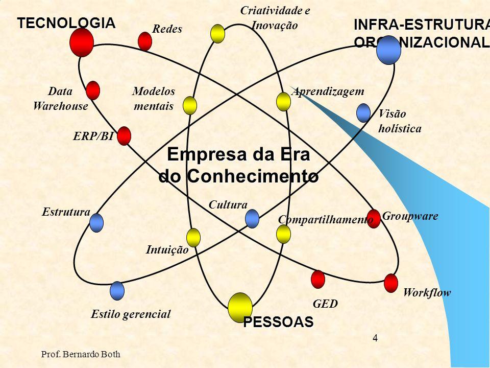 Prof.Bernardo Both 64 Centro da Arquitetura de Sistemas: ERP SAP -R/3 Adm.