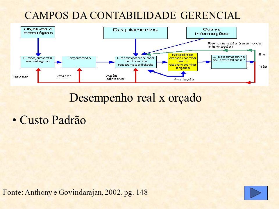 CAMPOS DA CONTABILIDADE GERENCIAL Fonte: Anthony e Govindarajan, 2002, pg. 148 Desempenho dos Centros de Responsabilidade: Centros de Lucro (preços de