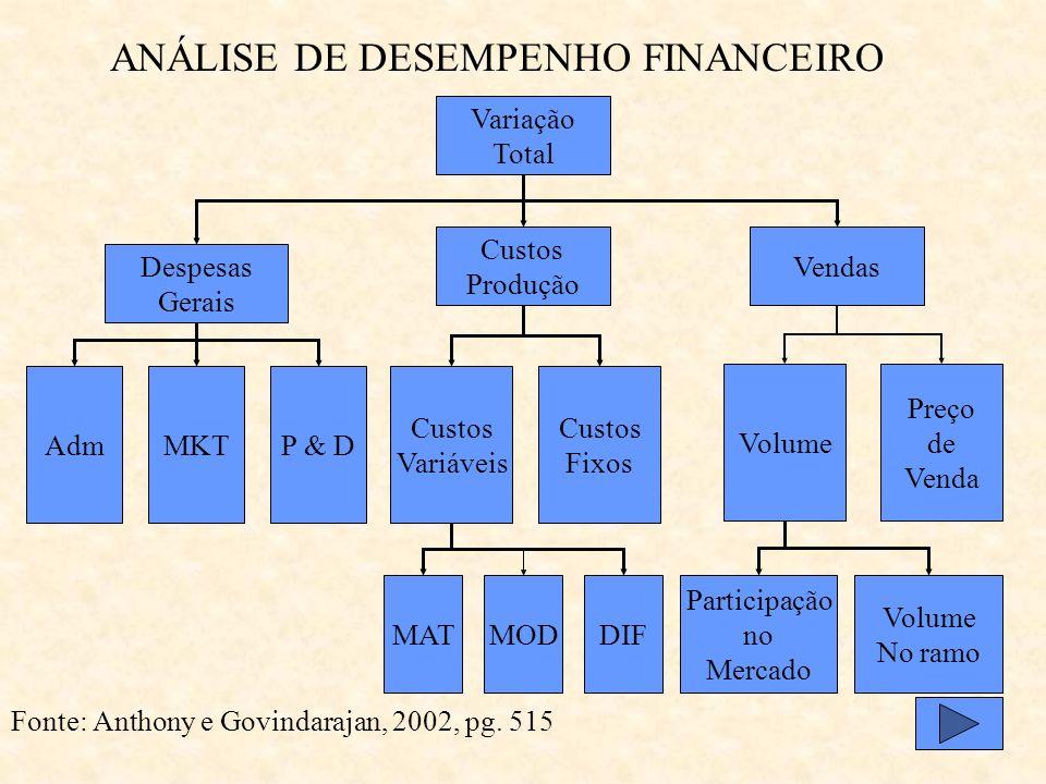 CAMPOS DA CONTABILIDADE GERENCIAL Fonte: Anthony e Govindarajan, 2002, pg. 148 Desempenho real x orçado Custo Padrão