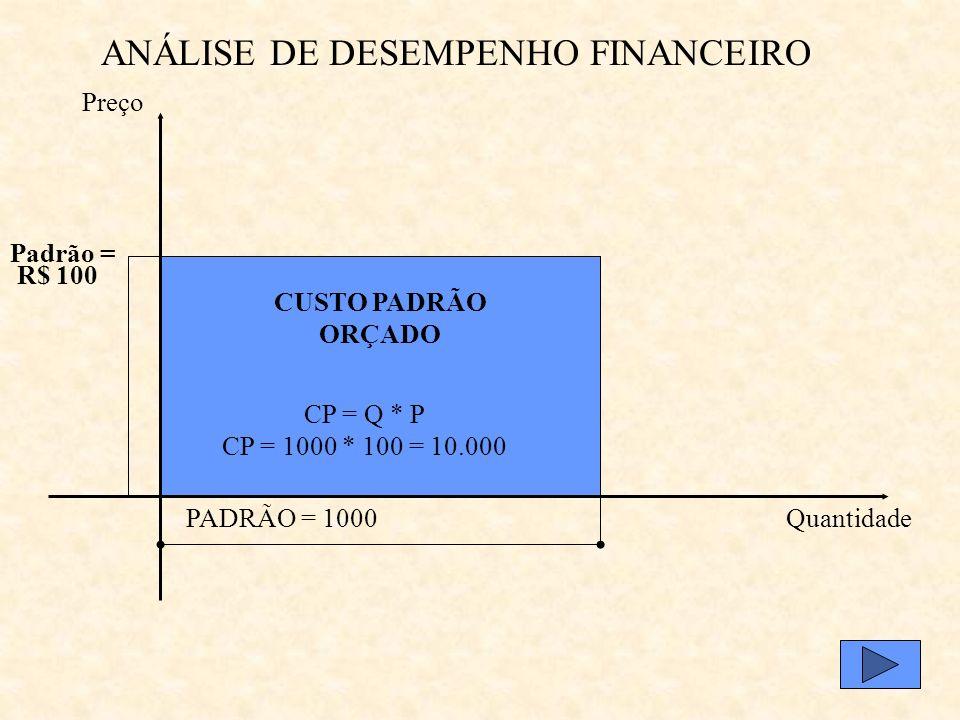 ANÁLISE DE DESEMPENHO FINANCEIRO Fonte: Anthony e Govindarajan, 2002, pg. 515 Variação Total Despesas Gerais Custos Produção Vendas Custos Fixos P & D