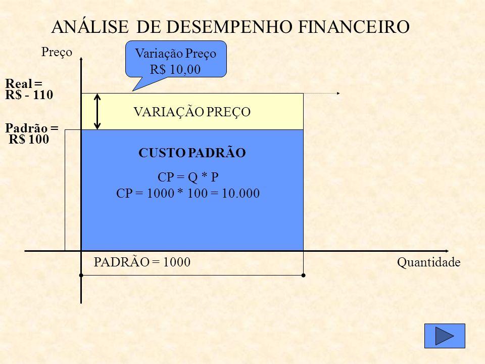 ANÁLISE DE DESEMPENHO FINANCEIRO PADRÃO = 1000 Padrão = R$ 100 Quantidade Preço CUSTO PADRÃO ORÇADO CP = Q * P CP = 1000 * 100 = 10.000