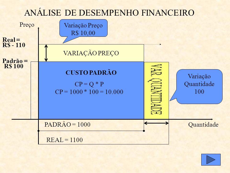 ANÁLISE DE DESEMPENHO FINANCEIRO VARIAÇÃO PREÇO PADRÃO = 1000Quantidade Preço Variação Preço R$ 10,00 Padrão = R$ 100 Real = R$ - 110 CUSTO PADRÃO CP