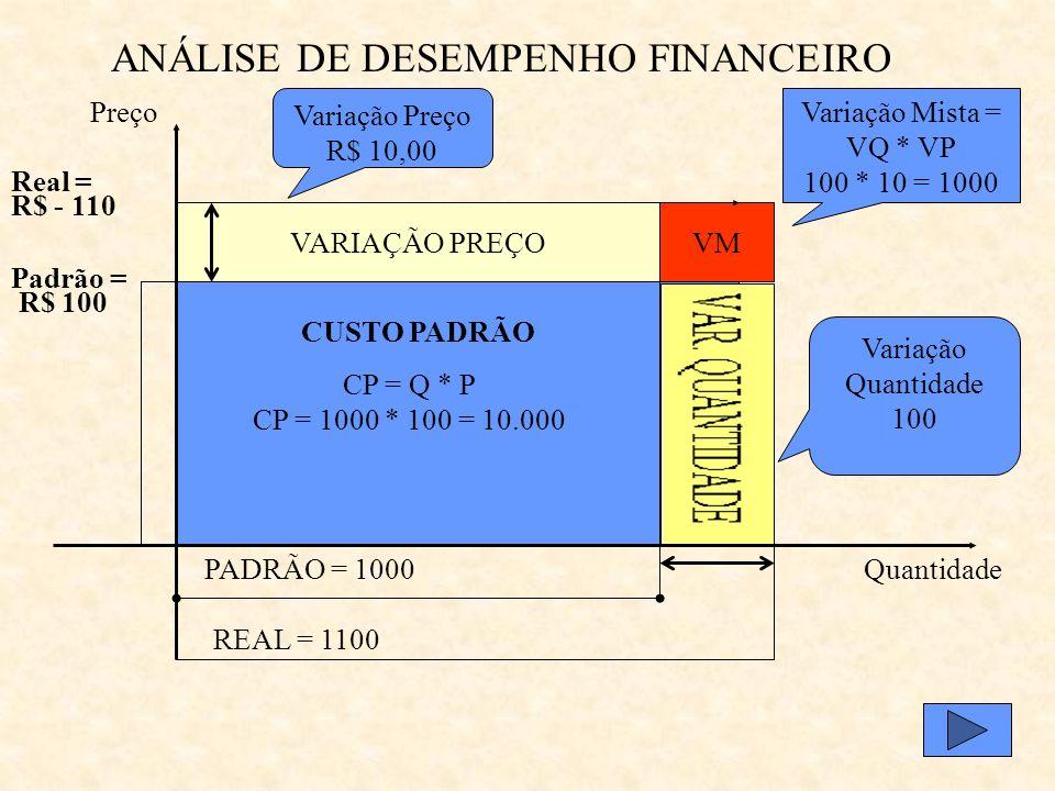ANÁLISE DE DESEMPENHO FINANCEIRO VARIAÇÃO PREÇO PADRÃO = 1000 REAL = 1100 Quantidade Preço Variação Preço R$ 10,00 Variação Quantidade 100 Padrão = R$