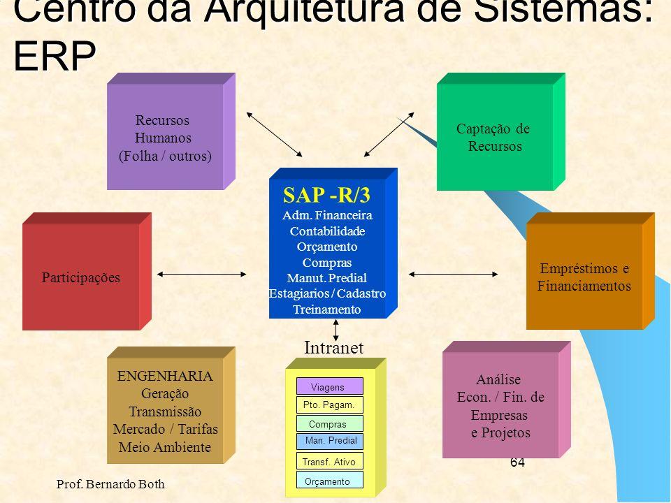 Prof. Bernardo Both 63 O ERP é a ferramenta, não a meta Processos