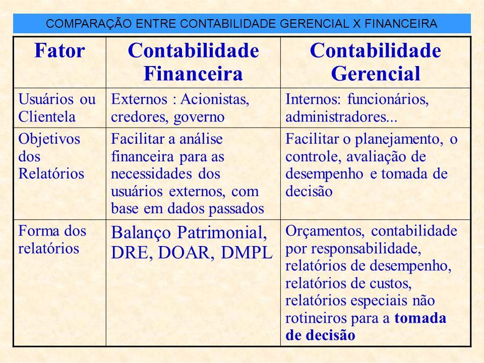 FatorContabilidade Financeira Contabilidade Gerencial Usuários ou Clientela Externos : Acionistas, credores, governo Internos: funcionários, administradores...