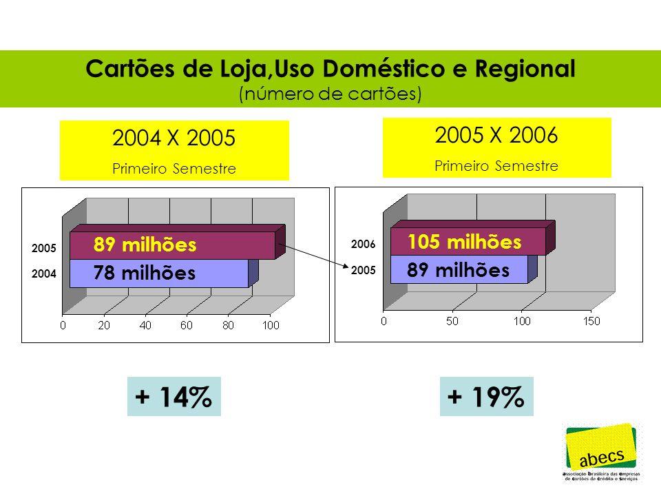 Cartões de Loja,Uso Doméstico e Regional (número de cartões) + 14%+ 19% 89 milhões 78 milhões 105 milhões 89 milhões 2006 2005 2004 2004 X 2005 Primeiro Semestre 2005 X 2006 Primeiro Semestre
