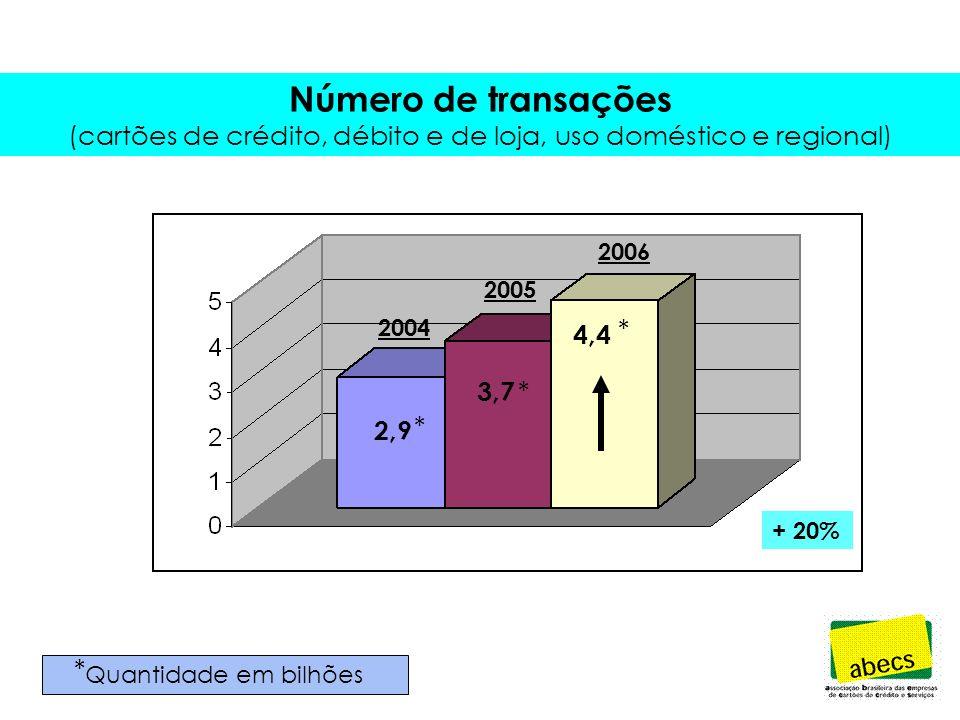 Número de transações (cartões de crédito, débito e de loja, uso doméstico e regional) + 26% 2,9 3,7 * * Quantidade em bilhões 2004 2005 2004 2005 2006 2,9 * 3,7 * 4,4 * + 20% *