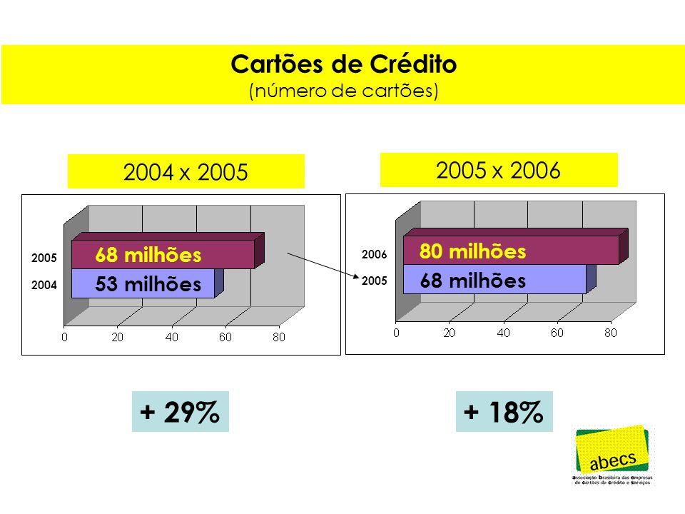 Cartões de Crédito (número de cartões) + 29%+ 18% 68 milhões 53 milhões 80 milhões 68 milhões 2006 2005 2004 2004 x 2005 2005 x 2006