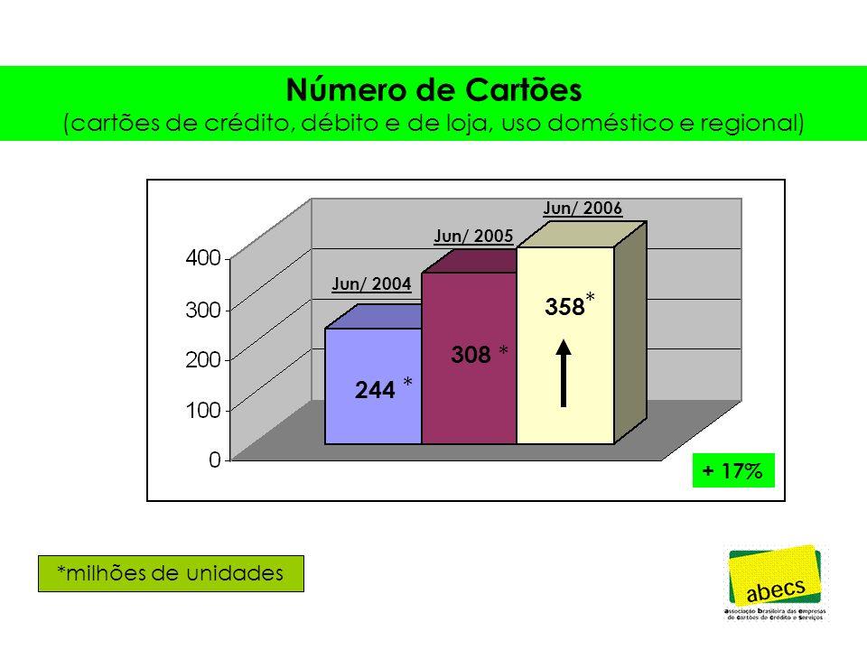 Número de Cartões (cartões de crédito, débito e de loja, uso doméstico e regional) 277 337 *milhões de unidades + 22% 2004 * * 2005 Jun/ 2004 Jun/ 2005 Jun/ 2006 244 * 308 * 358 * + 17%