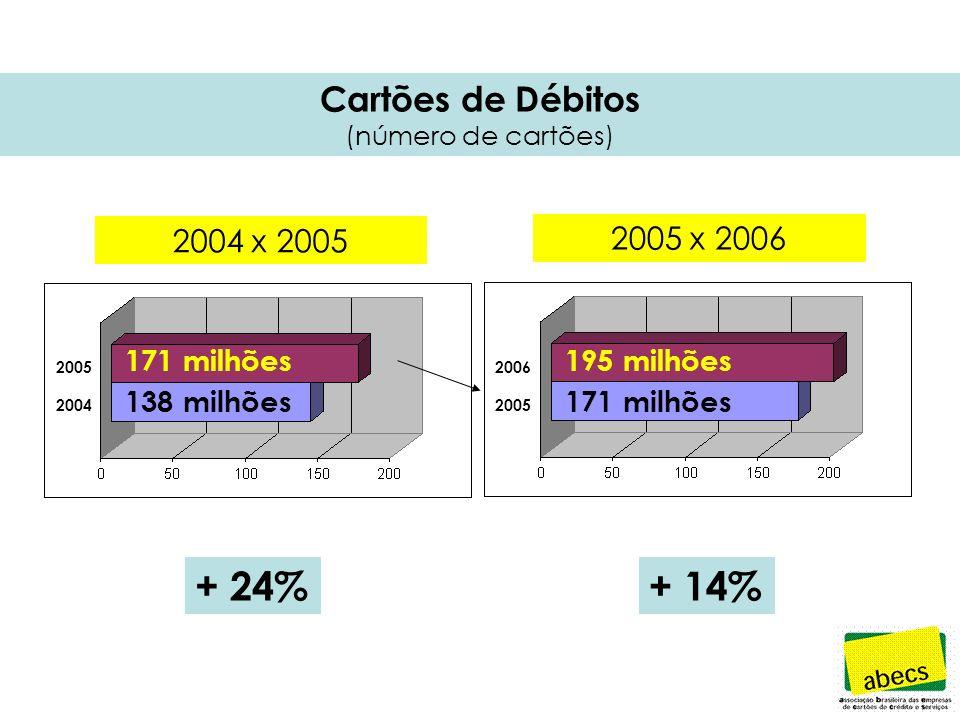Cartões de Débitos (número de cartões) 171 milhões 138 milhões + 24% 195 milhões 171 milhões + 14% 2005 2004 2006 2005 2005 x 2006 2004 x 2005