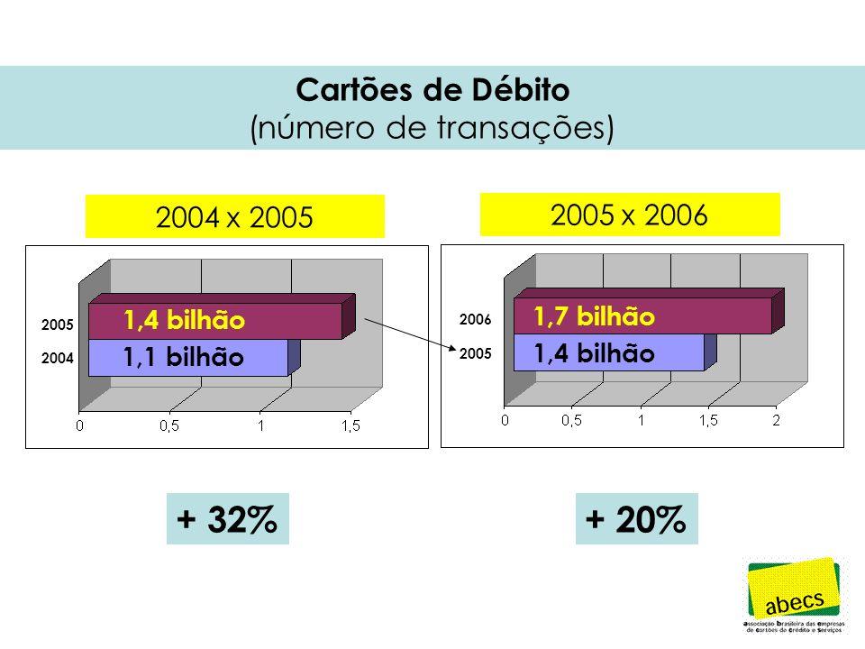 Cartões de Débito (número de transações) + 32%+ 20% 1,4 bilhão 1,1 bilhão 1,7 bilhão 1,4 bilhão 2006 2005 2004 2004 x 2005 2005 x 2006