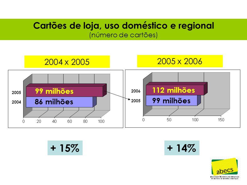 Cartões de loja, uso doméstico e regional (número de cartões) + 15%+ 14% 99 milhões 86 milhões 112 milhões 99 milhões 2006 2005 2004 2004 x 2005 2005 x 2006