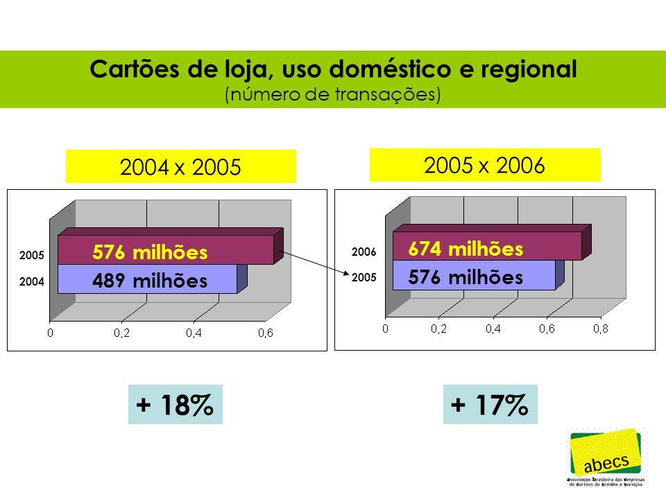 Cartões de loja, uso doméstico e regional (número de transações) + 18%+ 17% 576 milhões 489 milhões 674 milhões 576 milhões 2006 2005 2004 2004 x 2005 2005 x 2006
