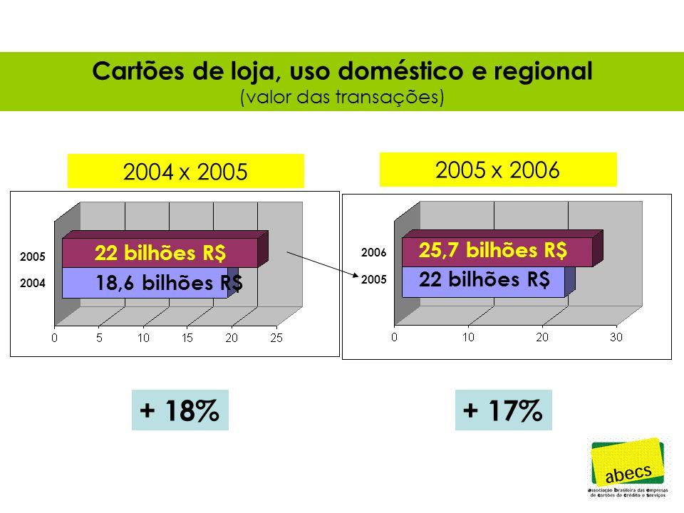 Cartões de loja, uso doméstico e regional (valor das transações) + 18%+ 17% 22 bilhões R$ 18,6 bilhões R$ 25,7 bilhões R$ 22 bilhões R$ 2006 2005 2004 2004 x 2005 2005 x 2006