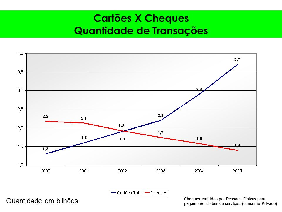 Quantidade de Transações Quantidade em bilhões Cheques emitidos por Pessoas Físicas para pagamento de bens e serviços (consumo Privado)