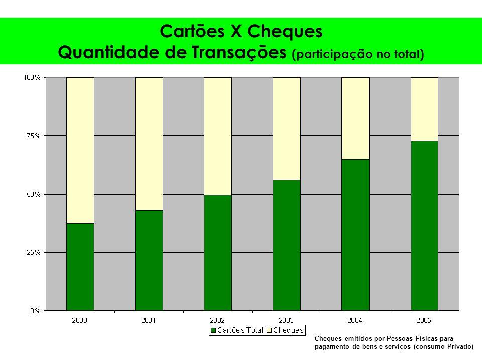 Cartões X Cheques Quantidade de Transações (participação no total) Cheques emitidos por Pessoas Físicas para pagamento de bens e serviços (consumo Privado)