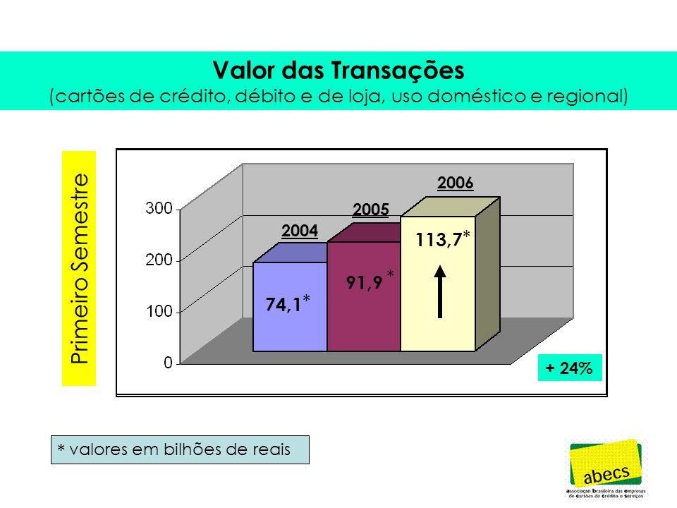 Valor das Transações (cartões de crédito, débito e de loja, uso doméstico e regional) + 23% 171,4 211 * * valores em bilhões de reais 2004 2005 2004 2005 2006 74,1 * 91,9 * 113,7 * + 24% Primeiro Semestre *