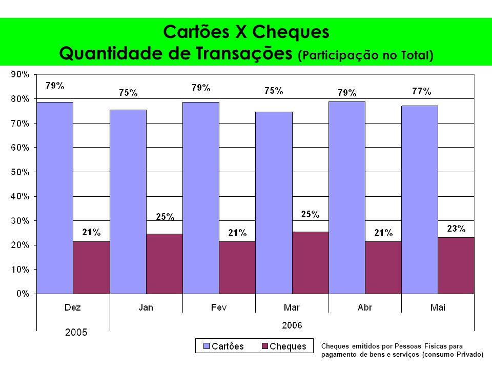 Cartões X Cheques Quantidade de Transações (Participação no Total) 2005 Cheques emitidos por Pessoas Físicas para pagamento de bens e serviços (consumo Privado)