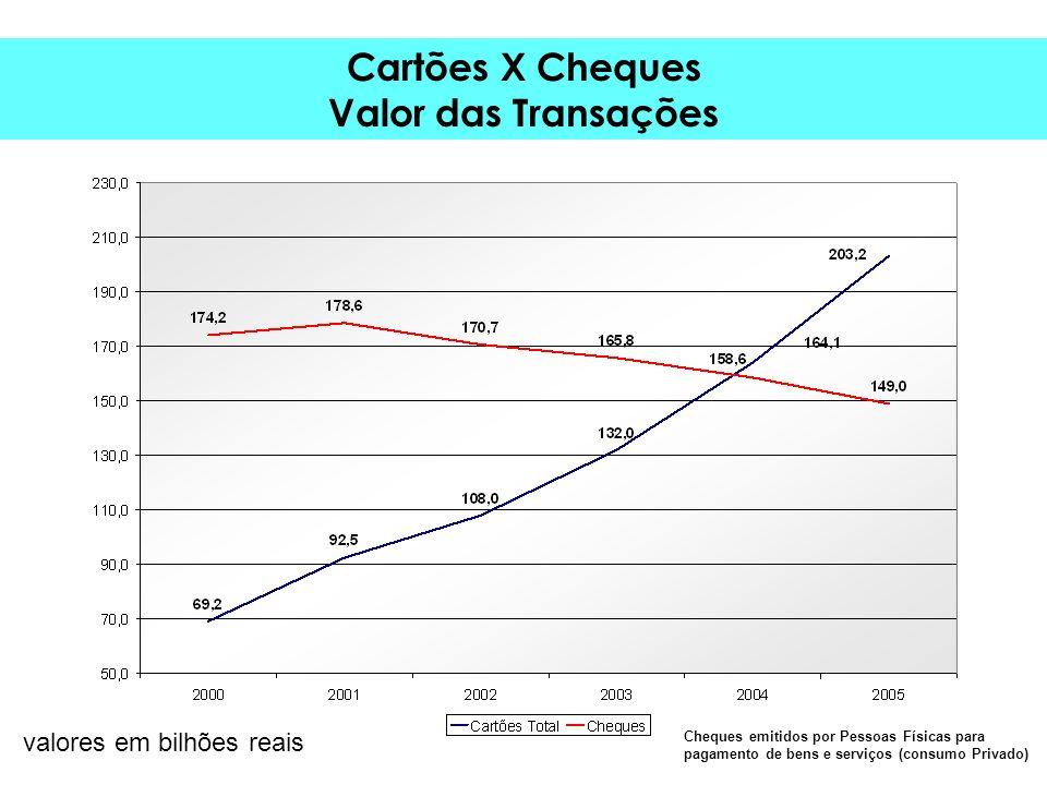 Cartões X Cheques Valor das Transações valores em bilhões reais Cheques emitidos por Pessoas Físicas para pagamento de bens e serviços (consumo Privado)