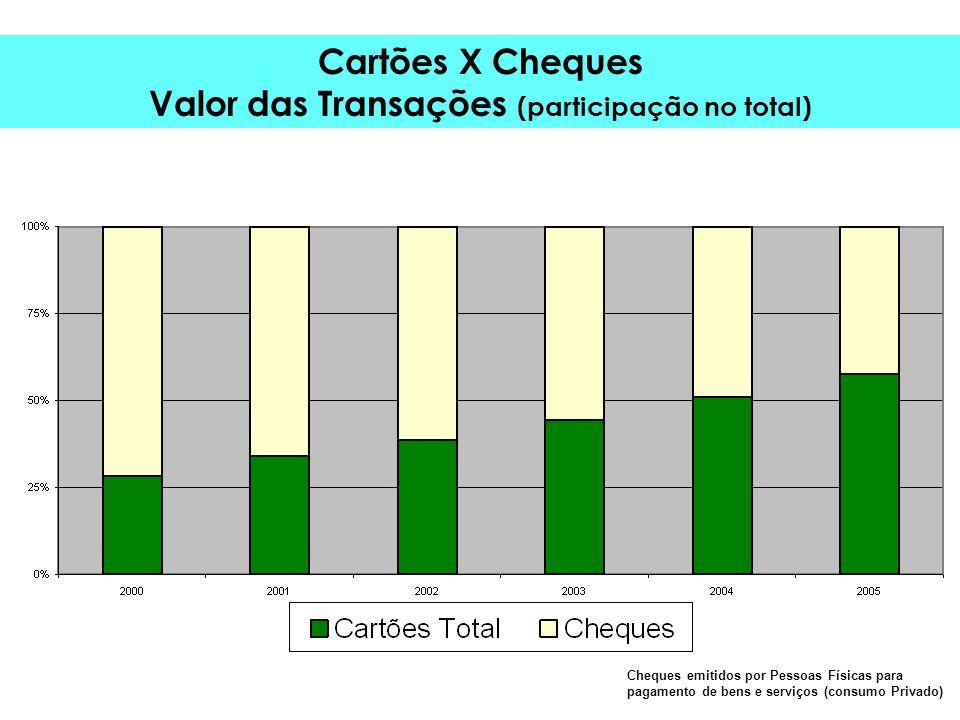 Cartões X Cheques Valor das Transações (participação no total) Cheques emitidos por Pessoas Físicas para pagamento de bens e serviços (consumo Privado)