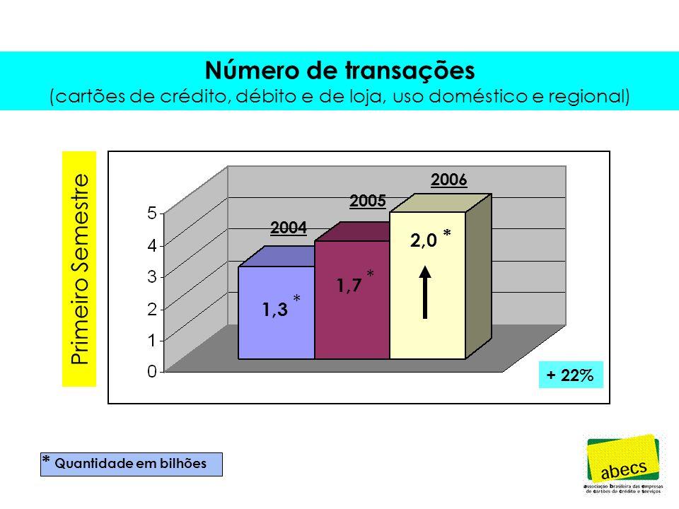 Número de Cartões (cartões de crédito, débito e de loja, uso doméstico e regional) 277 337 * milhões de unidades 2004 * * 2005 2004 2005 2006 277 * 338 * 387 * + 15%