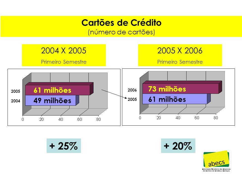 Valor das Transações (cartões de crédito, débito e de loja, uso doméstico e regional) + 23% 171,4 211 * * valores em bilhões de reais 2004 2005 2004 2005 2006 164 * 203 * 247 * + 22%
