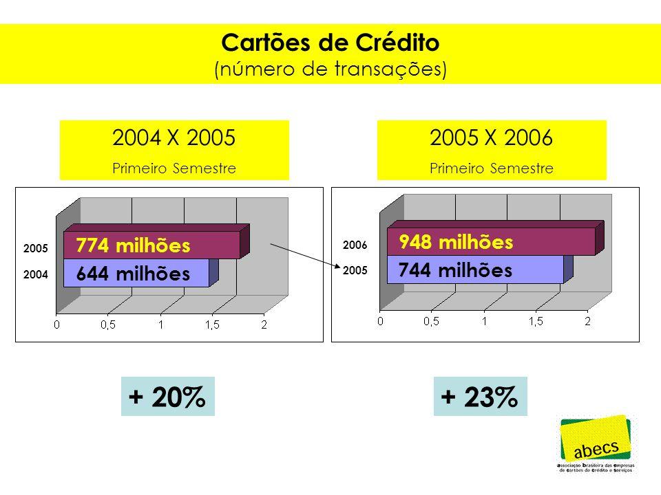 Cartões de Crédito (valor das transações) + 20%+ 24% 55,9 bilhões R$ 46,7 bilhões R$ 69,4 bilhões R$ 55,9 bilhões R$ 2006 2005 2004 2004 X 2005 Primeiro Semestre 2005 X 2006 Primeiro Semestre