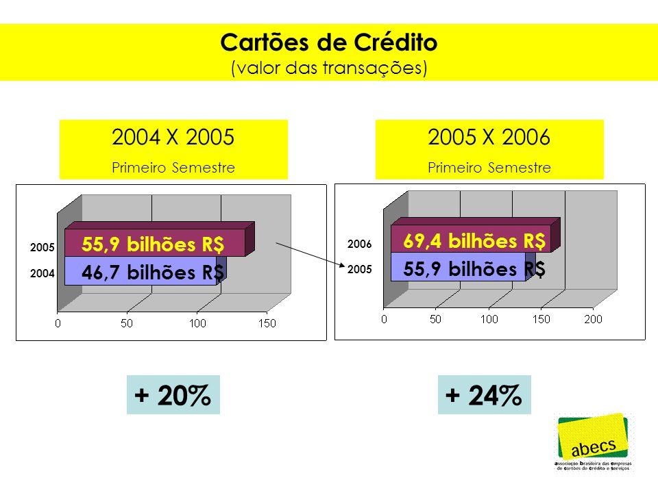 Cartões de Débito (número de cartões) 158 milhões 117 milhões + 34% 180 milhões 158 milhões + 14% 2005 2004 2006 2005 2004 X 2005 Primeiro Semestre 2005 X 2006 Primeiro Semestre