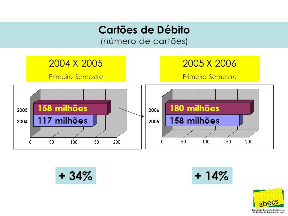 Cartões de Débito (número de transações) + 37%+ 24% 629 milhões 460 milhões 781 milhões 629 milhões 2006 2005 2004 2004 X 2005 Primeiro Semestre 2005 X 2006 Primeiro Semestre