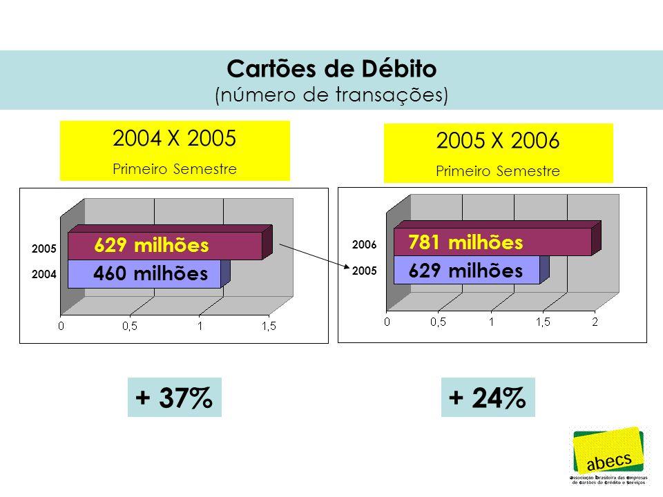 Cartões de Débito (Valor das Transações) + 37%+ 25% 26,1 bilhões R$ 19 bilhões R$ 32,8 bilhões R$ 26,1 bilhões R$ 2006 2005 2004 2004 X 2005 Primeiro Semestre 2005 X 2006 Primeiro Semestre