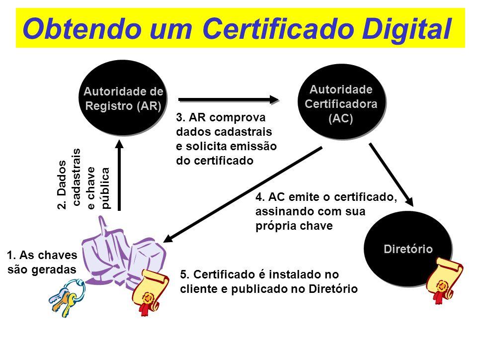 3. AR comprova dados cadastrais e solicita emissão do certificado Autoridade de Registro (AR) 5. Certificado é instalado no cliente e publicado no Dir